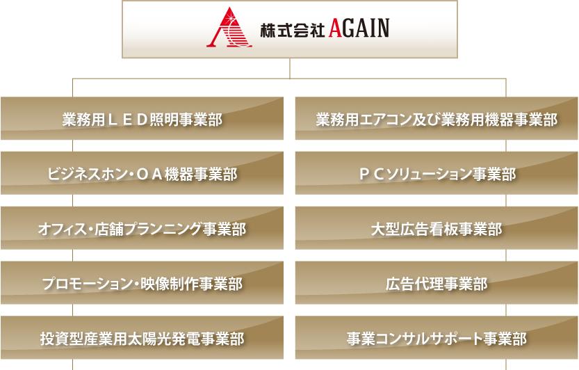 株式会社AGAIN事業部一覧